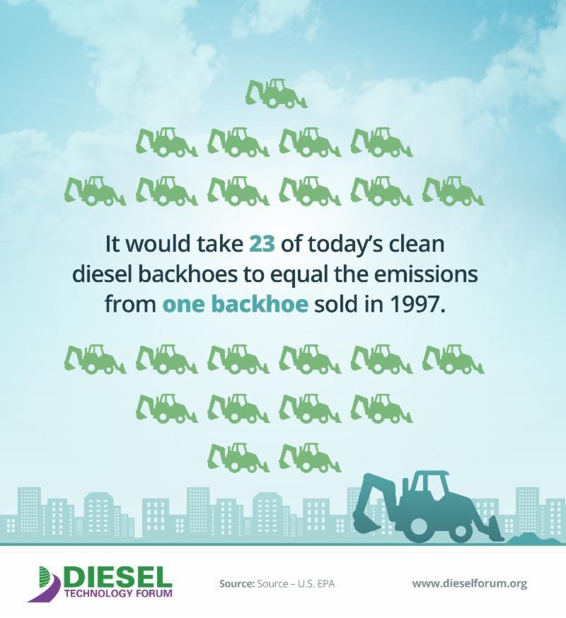 diesel backhoe emissions
