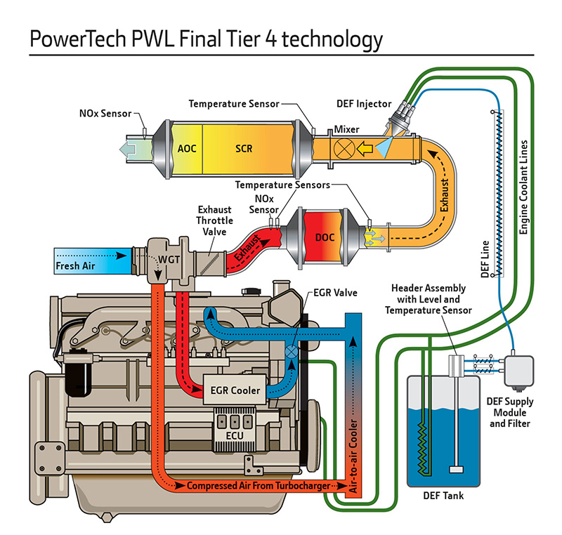 schema of pwl emissions technology